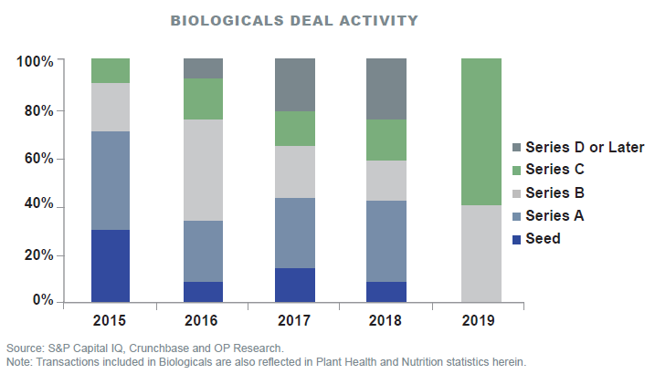 AgTech Biologicals Activity