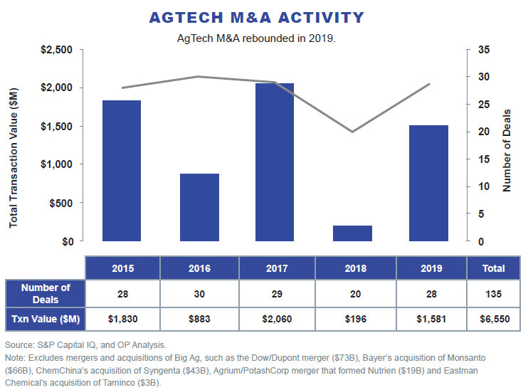 AgTech M&A Activity