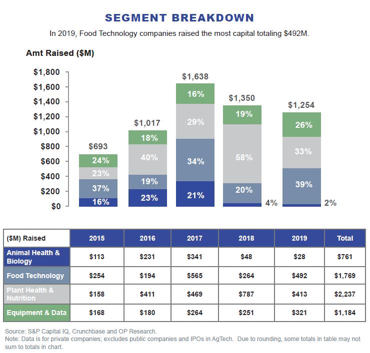 AgTech Segment Breakdown