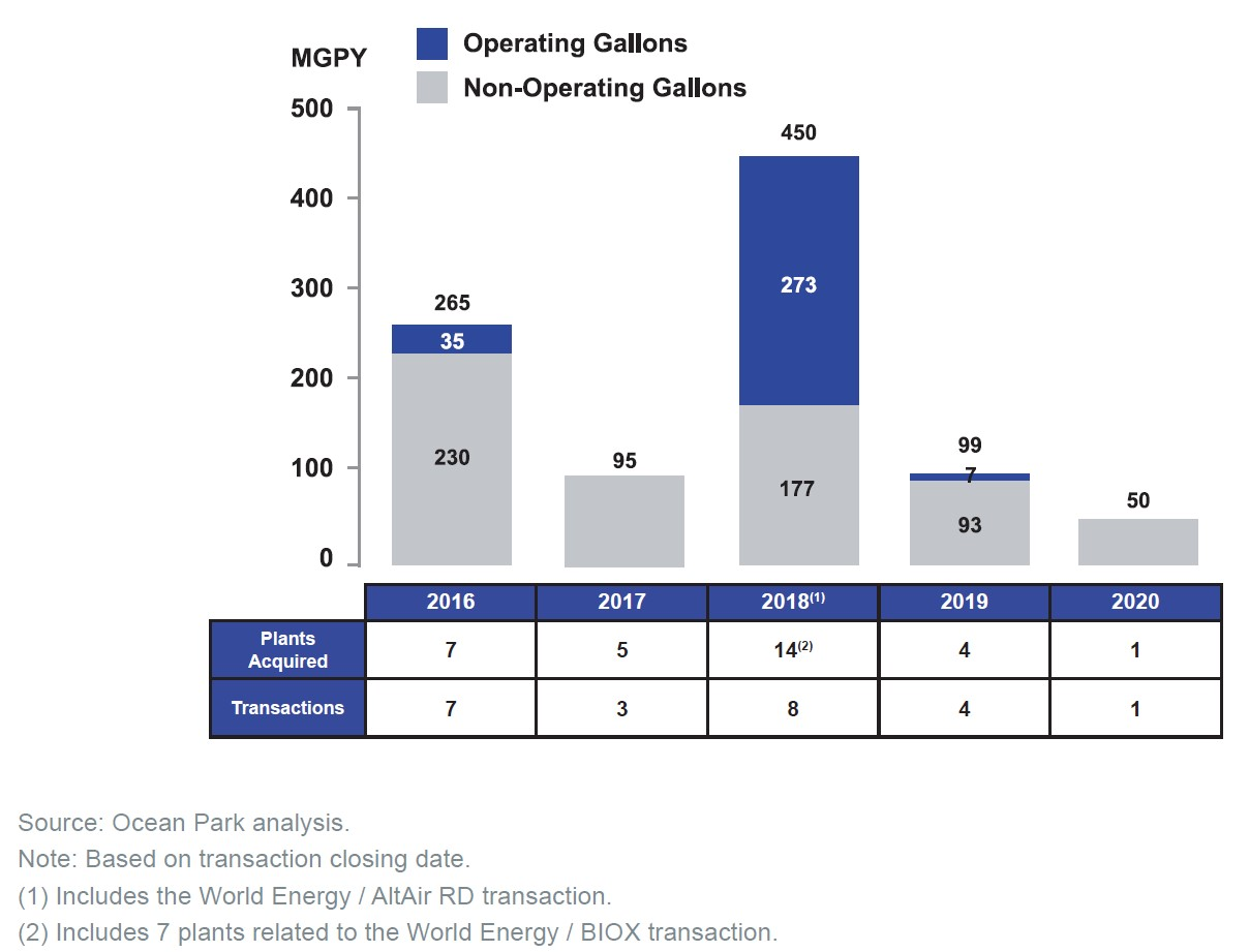North American Biodiesel M&A, 2016-2020