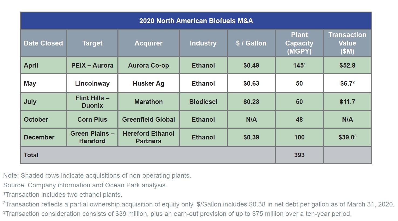 2020 North American Biofuels M&A