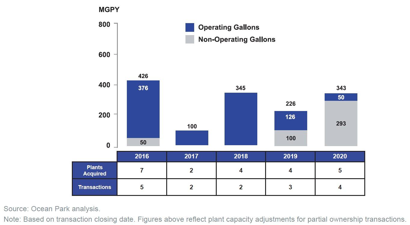 North American Ethanol M&A, 2016-2020